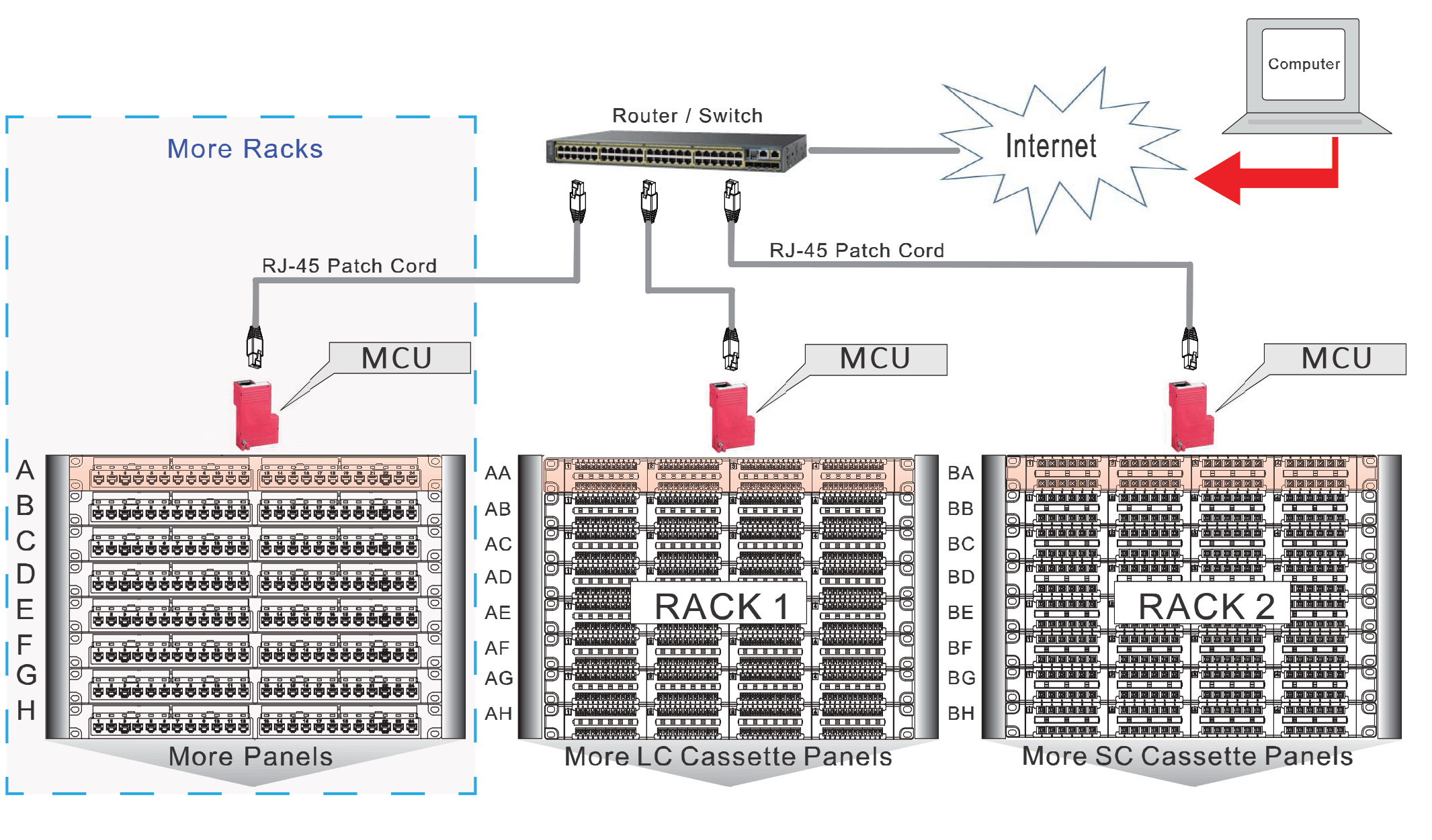 intelligent-patch-panel2
